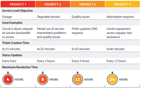 Server Level Objectives
